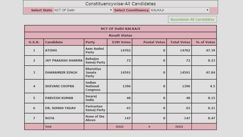 Kalkaji vote details